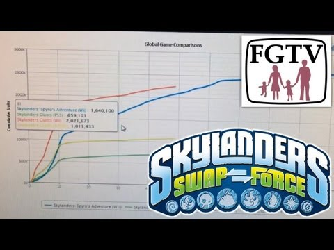 Skylanders vs Disney Infinity Sales Graph Analysis – Wii vs 360 vs PS3 - YouTube thumbnail